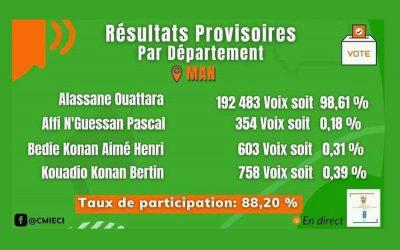 La situación de Costa de Marfil empeora tras las elecciones